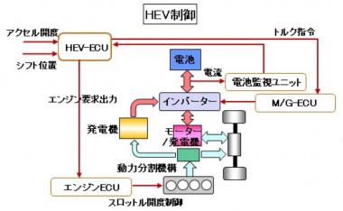 ハイブリッド制御の概念図