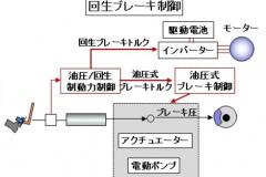回生ブレーキ制御の図