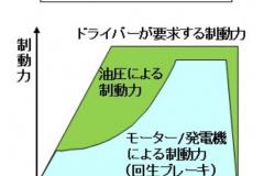 強調回生ブレーキの動作グラフ