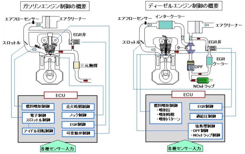ガソリンとディーゼルの制御概要図