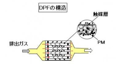DPFの構造図
