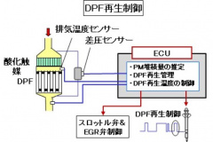 DPF再生制御の図