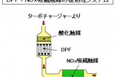DPF+NOx吸蔵触媒による後処理