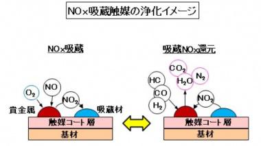 NOx吸蔵触媒の浄化