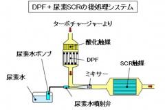 DPF+尿素SCRによる後処理