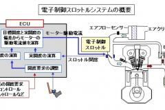 電子制御スロットルの概念図