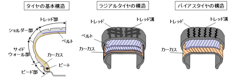 タイヤの基本構造図およびラジアルとバイヤスタイヤの構造図