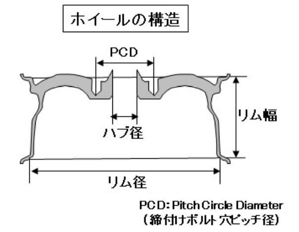 ホイールの構造図