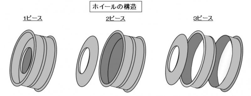 1ピース、2ピース、3ピースの模式図