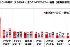 ドライブの必需品のグラフ