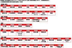 都道府県別おすすめ観光スポットのグラフ