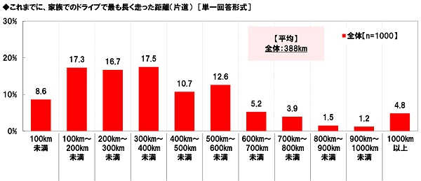 家族でもっとも長く走った距離のグラフ