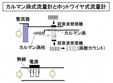カルマン渦式流量計とホットワイヤ式流量計