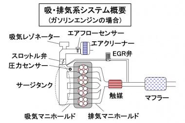 吸排気系システムの概要