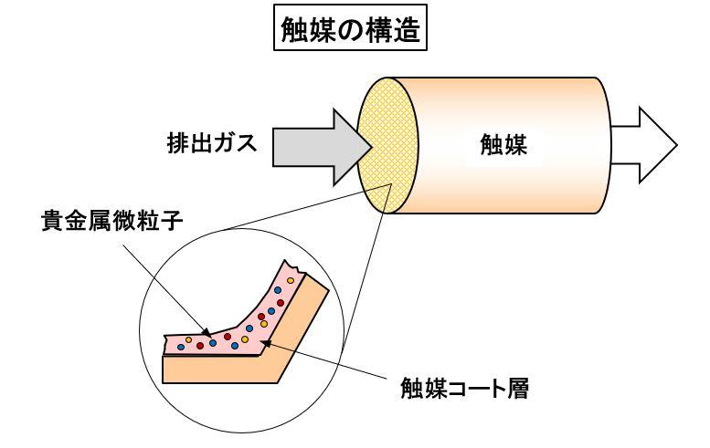 「【自動車用語辞典:吸排気系「触媒」】酸化還元反応によって排出ガスを浄化する仕組み」の2枚目の画像