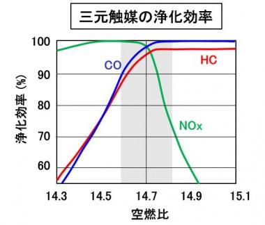三元触媒の浄化効率