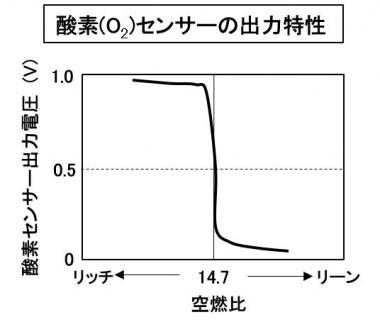O2センサーの出力特性