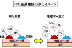 NOx吸蔵触媒の浄化イメージ