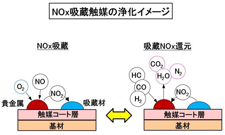 「【自動車用語辞典:吸排気系「触媒」】酸化還元反応によって排出ガスを浄化する仕組み」の5枚目の画像