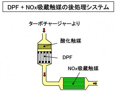 DPF+NOx吸蔵触媒の後処理システム