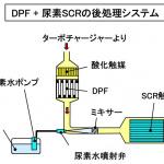 「【自動車用語辞典:吸排気系「触媒」】酸化還元反応によって排出ガスを浄化する仕組み」の8枚目の画像ギャラリーへのリンク