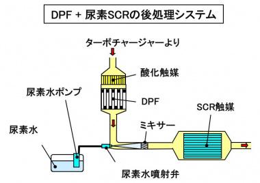 DPF+尿素SCRの後処理システム