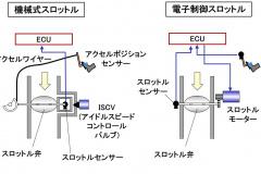 機械式スロットルと電子制御スロットル