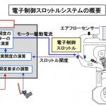 【自動車用語辞典:吸排気系「スロットル」】アクセルペダルの踏み込み量に応じてスロットル弁を開閉する仕組み - glossary_intake_throttle_02