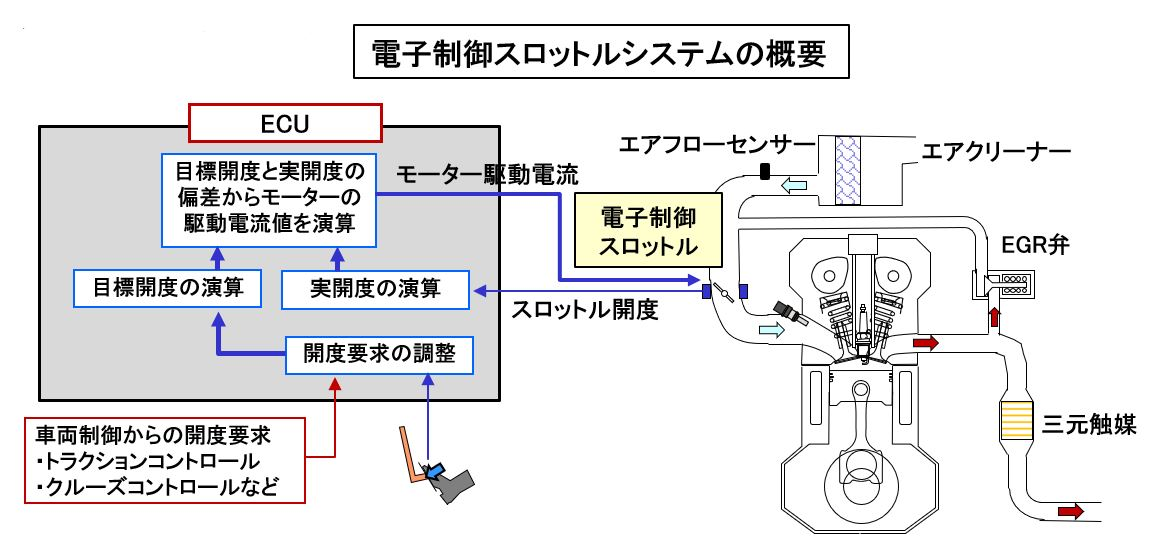 電子制御スロットルシステムの概要