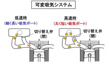 可変吸気システム
