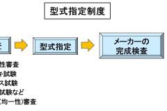 型式指定制度の流れ