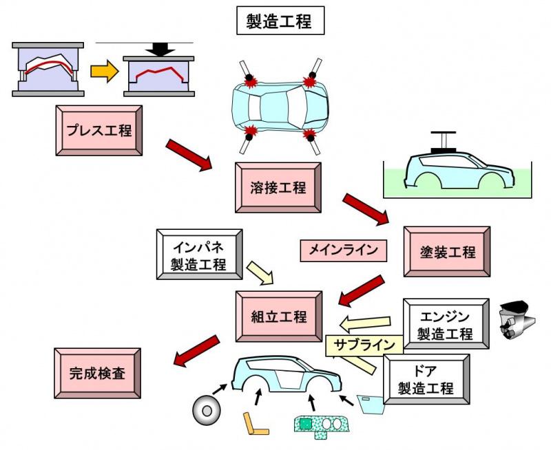 製造工程の模式図