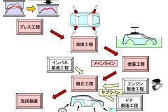 製造工程の流れ