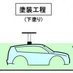 「【自動車用語辞典:製造技術「塗装」】ボディを腐食から守り、商品価値を高める塗装の仕組み」の3枚目の画像ギャラリーへのリンク