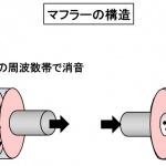 【自動車用語辞典:吸排気系「マフラー」】エンジンから出た燃焼ガスのエネルギーを低減させて音を消す装置 - glosarry_intake_muffler_01