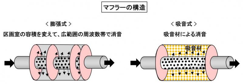 マフラーの構造