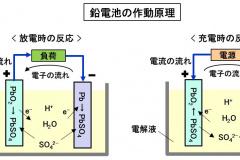 鉛電池の作動原理