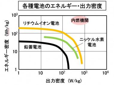 各種電池のエネルギー・出力密度