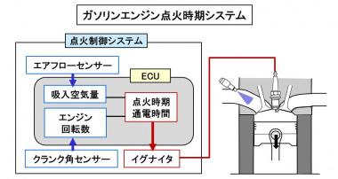 ガソリンエンジンの点火時期システム