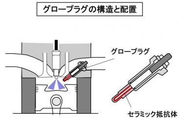 グロープラグの構造と配置