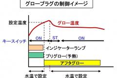 グロープラグの制御イメージ