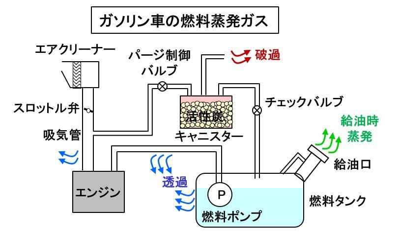 ガソリン車から蒸発する燃料ガス