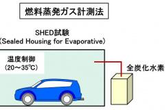 燃料蒸発ガスの計測法