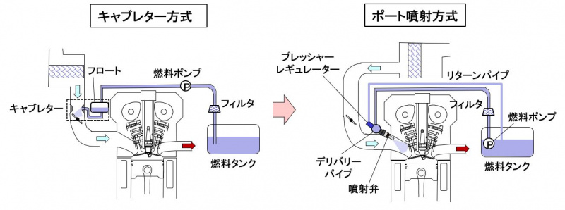 キャブレター方式とポート噴射方式