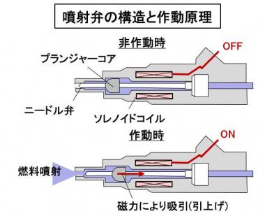 噴射弁の構造と作動原理