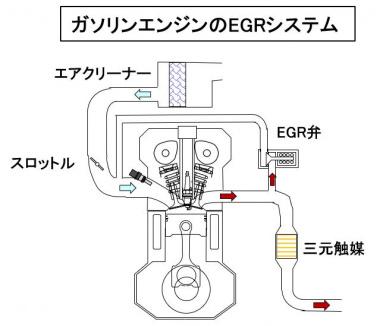 ガソリンエンジンのEGR