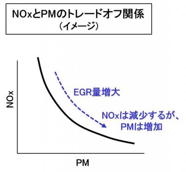 NOxとPMのトレードオフのグラフ