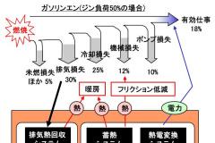 熱収支と排熱回収のイメージ