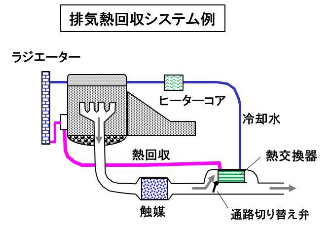 排気熱回収システムの例