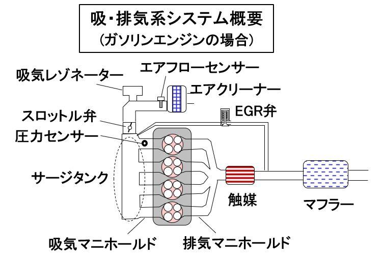 吸排気系システム概要